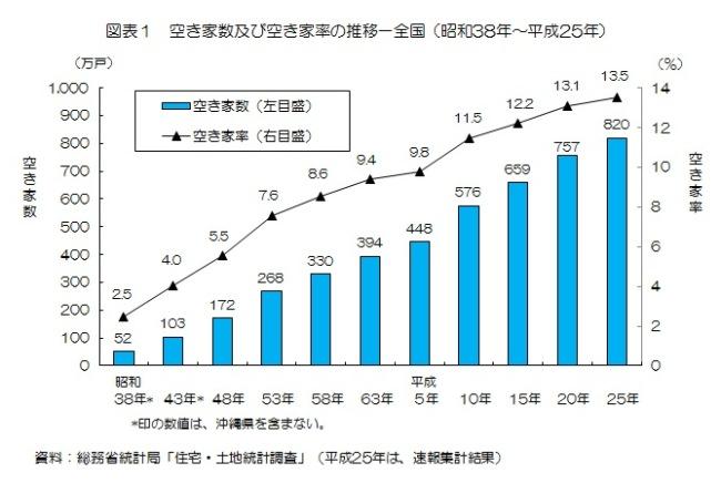 全国の空き家数および空き家率の推移(昭和38年~平成25年)